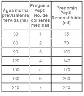 Composicao Nutricional Pregomin 400g Danone