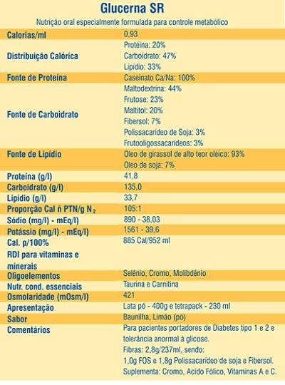 Composicao Nutricional Glucerna 400g