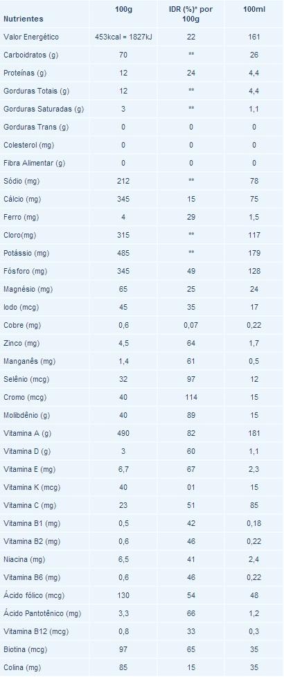 Composicao Nutricional Nutri Liver Nutrimed