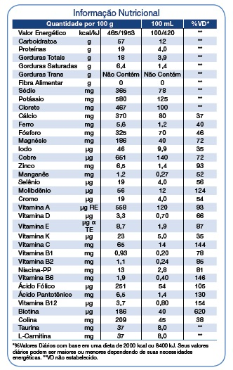 Composicao Nutricional Suplemento Nestlé Peptamen