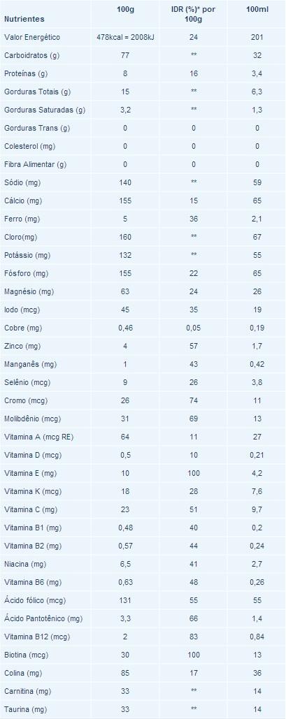 Composicao Nutricional Nutri Renal Nutrimed